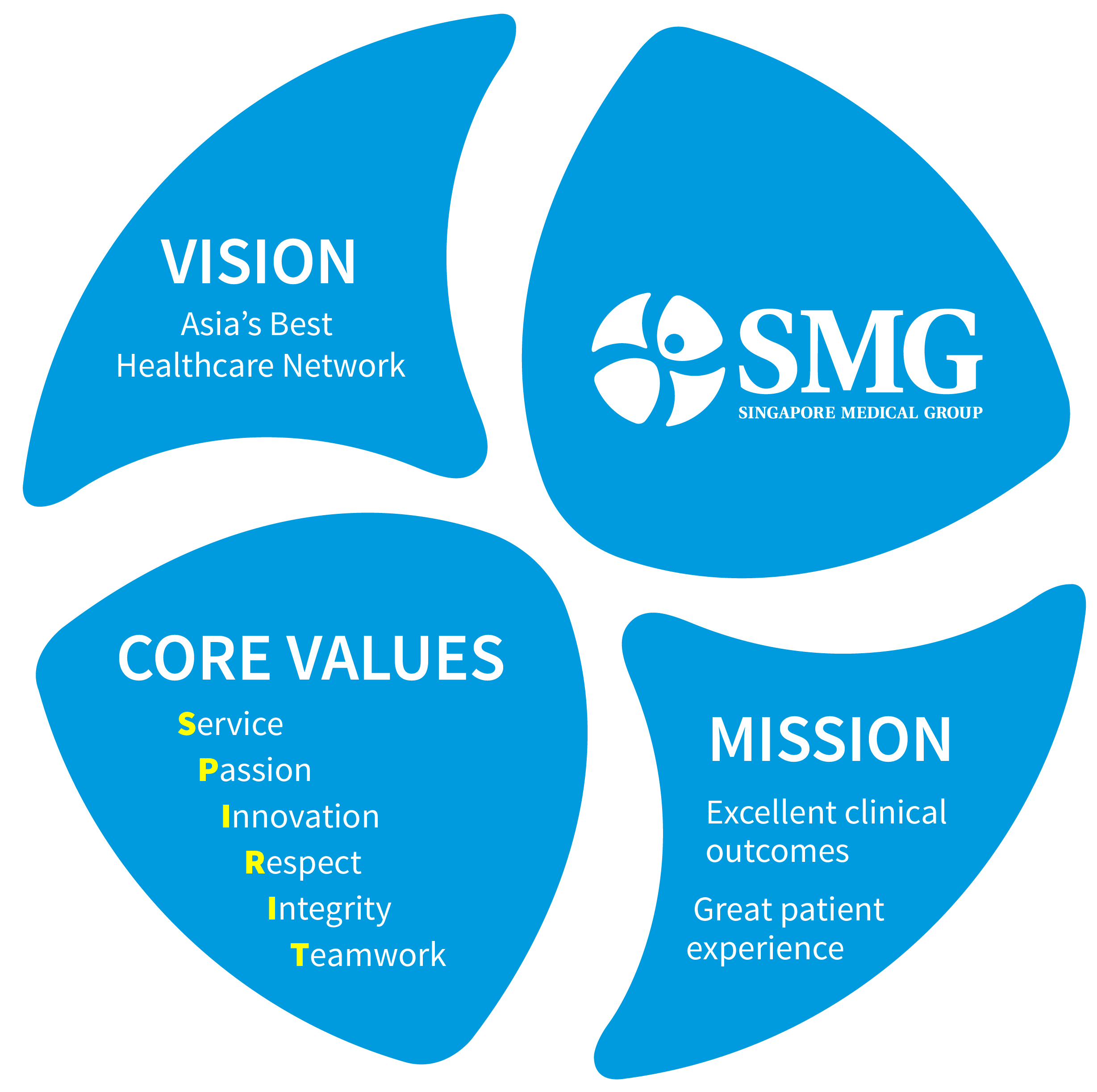 SMG_corporate-value_pengganti-klinik-kami(1)